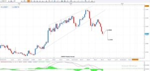 Weekly EURCHF Technical Chart