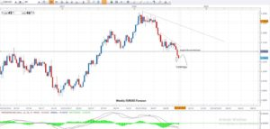 EURUSD Weekly Technical Chart